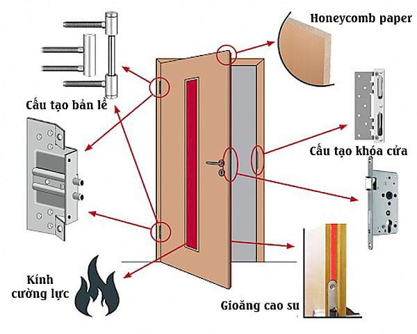 Cấu tạo cửa thép chống cháy như thế nào?